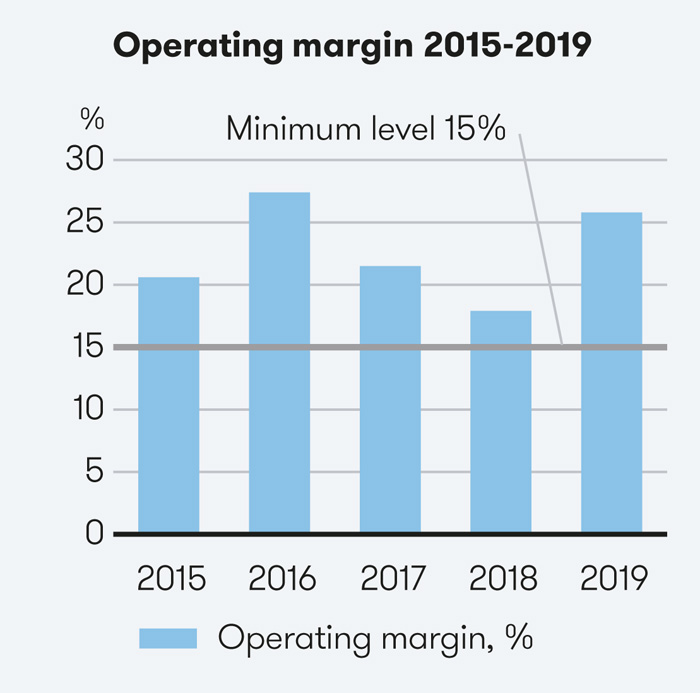 The target is that the operating margin should not fall below 15 per cent.